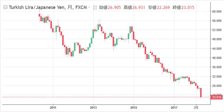 トルコリラ円チャート