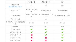 ForexTesterの有料データを後から追加で買う方法
