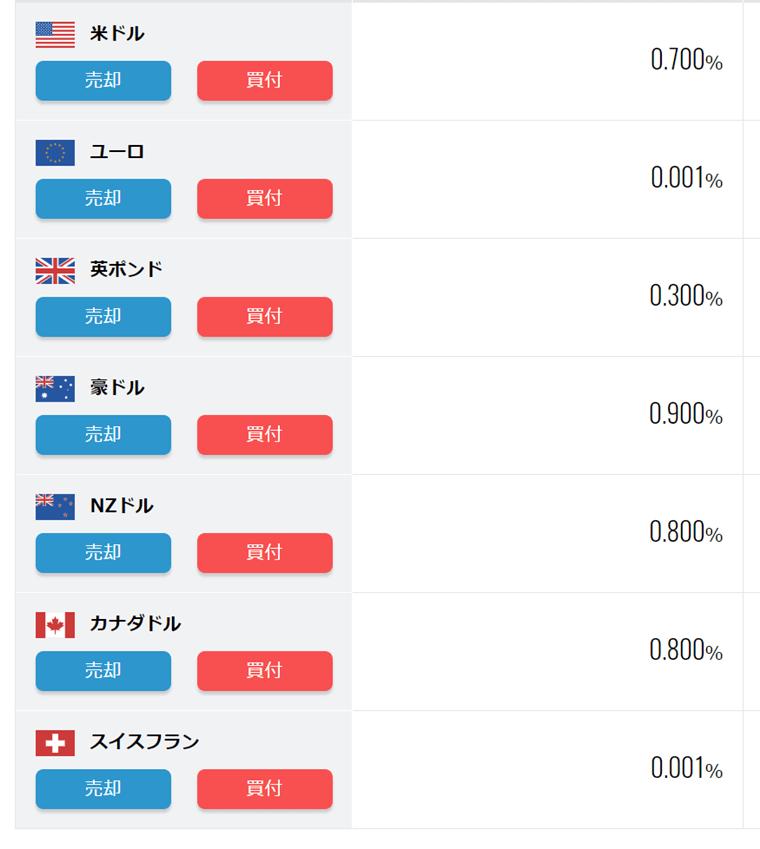 外貨預金利率